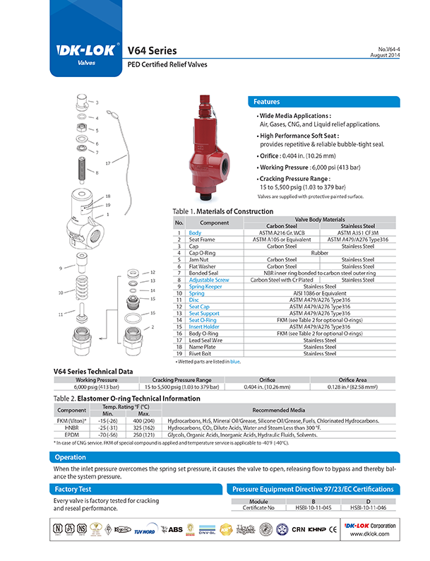 catalog page of v64 series ped certified relief valves