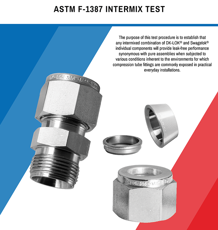 Cover page for ASTM F-1387 Intermix Test
